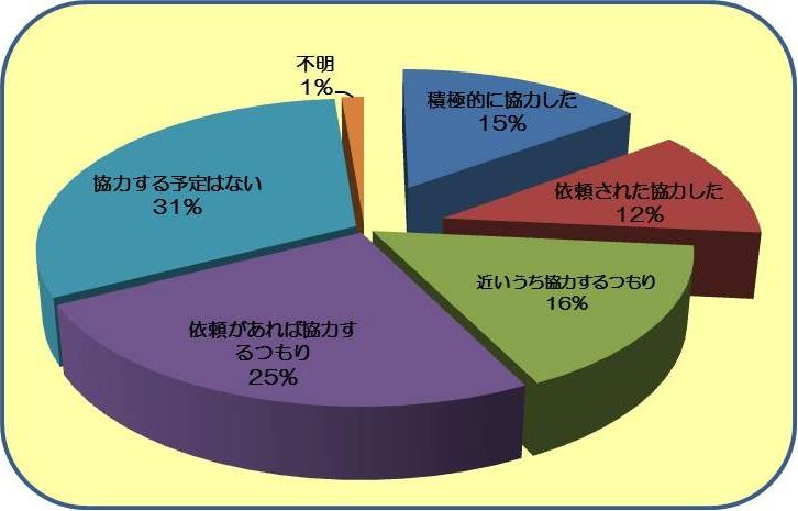 韓国における日本への義援金協力に関する調査 差が出ています